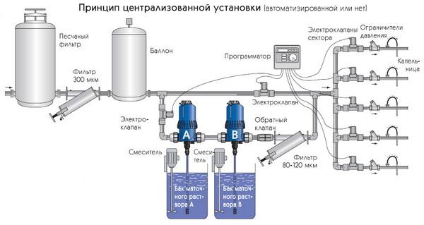Пример схемы установки НАСОС-ДОЗАТОР (МЕДИКАТОР)ов DOSATRON.